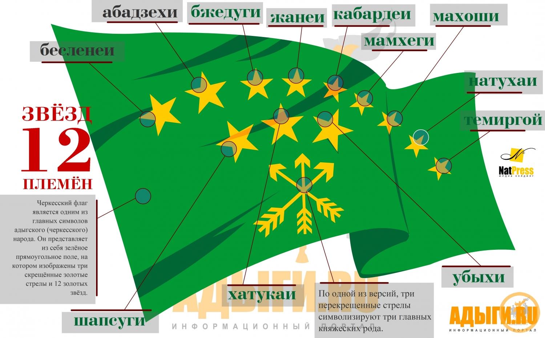 Инфографик Основных субэтносов черкесов. Черкесского флага